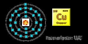銅原子モデル