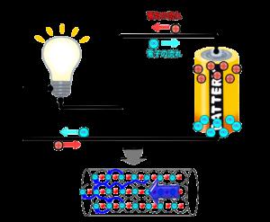 電気と電子の流れモデル