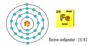 鉄原子モデル