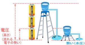 電圧と水圧、相対図