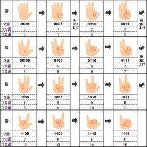 2進(ビット)指数え表